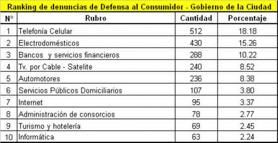 ranking defensa al consumdiro